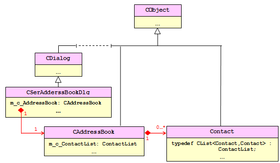 Classes Hierarchy