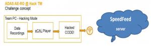 ADAS AE-RO HackTM concept